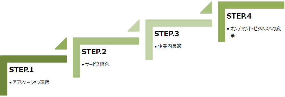 sol-step